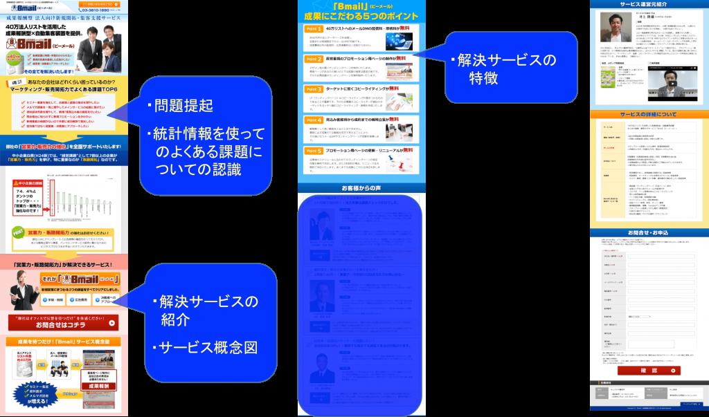 ランディングページ構成図
