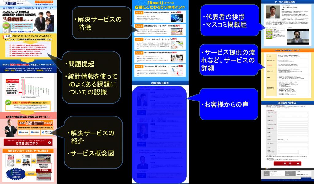 ランディングページ構成図2